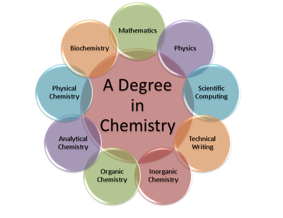 Chemistry Expertise diagram final